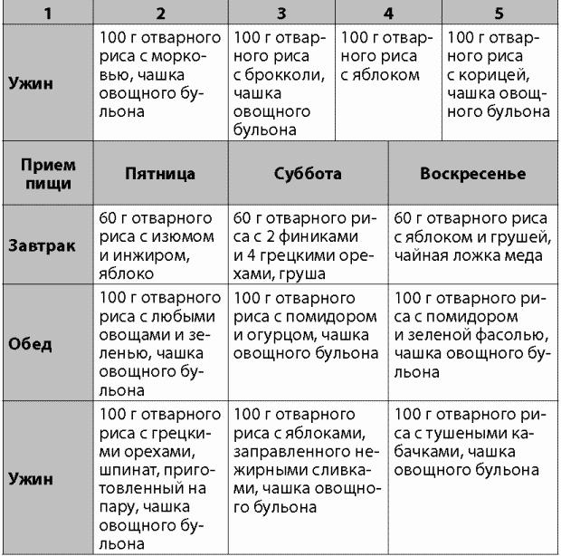 Система Рисовой Диеты.